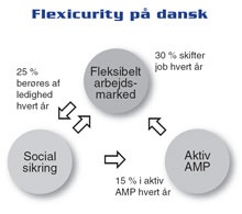 Flexicurity efter dansk model