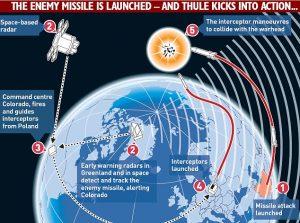 5-thule-og-missilforsvaret