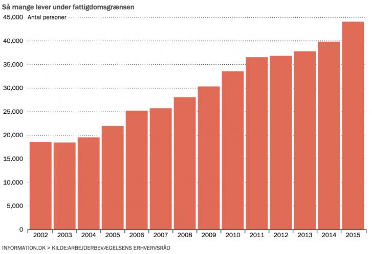 fattigdomsgrænse i danmark 2015